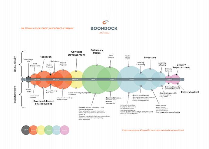 Boondock_Process_site
